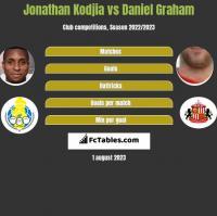 Jonathan Kodjia vs Daniel Graham h2h player stats