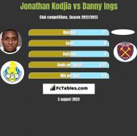 Jonathan Kodjia vs Danny Ings h2h player stats