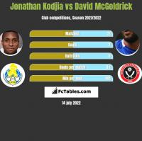 Jonathan Kodjia vs David McGoldrick h2h player stats
