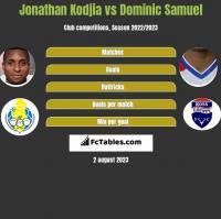 Jonathan Kodjia vs Dominic Samuel h2h player stats