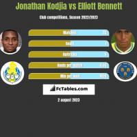 Jonathan Kodjia vs Elliott Bennett h2h player stats