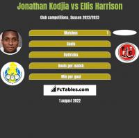 Jonathan Kodjia vs Ellis Harrison h2h player stats