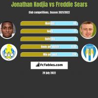 Jonathan Kodjia vs Freddie Sears h2h player stats