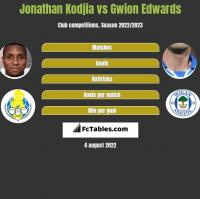 Jonathan Kodjia vs Gwion Edwards h2h player stats