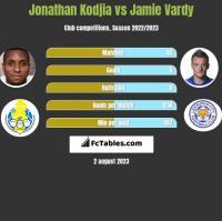 Jonathan Kodjia vs Jamie Vardy h2h player stats