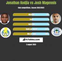 Jonathan Kodjia vs Josh Magennis h2h player stats