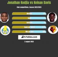 Jonathan Kodjia vs Keinan Davis h2h player stats