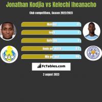 Jonathan Kodjia vs Kelechi Iheanacho h2h player stats