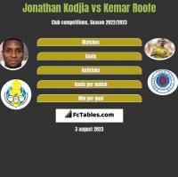 Jonathan Kodjia vs Kemar Roofe h2h player stats