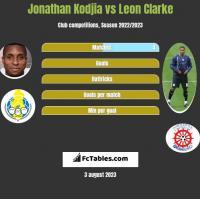 Jonathan Kodjia vs Leon Clarke h2h player stats