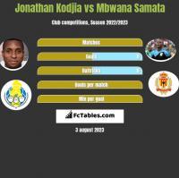 Jonathan Kodjia vs Mbwana Samata h2h player stats