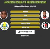 Jonathan Kodjia vs Nathan Redmond h2h player stats
