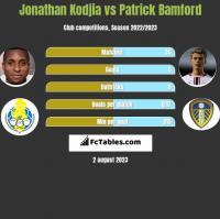 Jonathan Kodjia vs Patrick Bamford h2h player stats