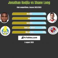 Jonathan Kodjia vs Shane Long h2h player stats