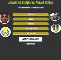 Jonathan Kodjia vs Stuart Dallas h2h player stats