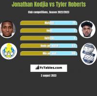 Jonathan Kodjia vs Tyler Roberts h2h player stats