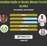 Jonathan Kodjia vs Wesley Moraes Ferreira Da Silva h2h player stats