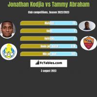 Jonathan Kodjia vs Tammy Abraham h2h player stats