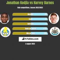 Jonathan Kodjia vs Harvey Barnes h2h player stats