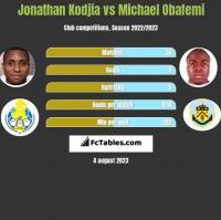 Jonathan Kodjia vs Michael Obafemi h2h player stats