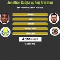 Jonathan Kodjia vs Ben Brereton h2h player stats