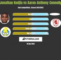 Jonathan Kodjia vs Aaron-Anthony Connolly h2h player stats