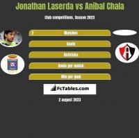 Jonathan Laserda vs Anibal Chala h2h player stats