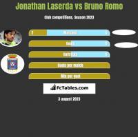 Jonathan Laserda vs Bruno Romo h2h player stats
