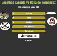 Jonathan Laserda vs Donaldo Hernandez h2h player stats