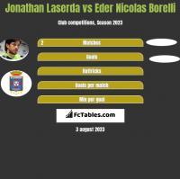 Jonathan Laserda vs Eder Nicolas Borelli h2h player stats