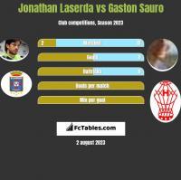Jonathan Laserda vs Gaston Sauro h2h player stats