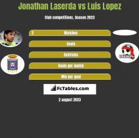 Jonathan Laserda vs Luis Lopez h2h player stats