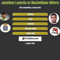 Jonathan Laserda vs Maximiliano Olivera h2h player stats