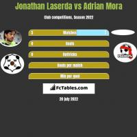 Jonathan Laserda vs Adrian Mora h2h player stats