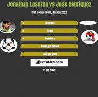 Jonathan Laserda vs Jose Rodriguez h2h player stats