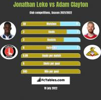 Jonathan Leko vs Adam Clayton h2h player stats