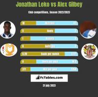 Jonathan Leko vs Alex Gilbey h2h player stats
