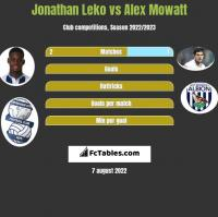 Jonathan Leko vs Alex Mowatt h2h player stats