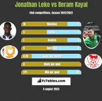 Jonathan Leko vs Beram Kayal h2h player stats