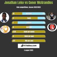Jonathan Leko vs Conor McGrandles h2h player stats