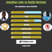 Jonathan Leko vs Daniel Berlaser h2h player stats