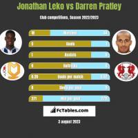 Jonathan Leko vs Darren Pratley h2h player stats