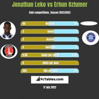 Jonathan Leko vs Erhun Oztumer h2h player stats