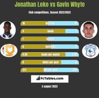Jonathan Leko vs Gavin Whyte h2h player stats