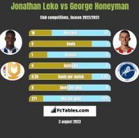 Jonathan Leko vs George Honeyman h2h player stats