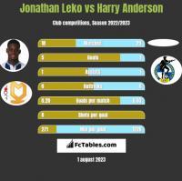 Jonathan Leko vs Harry Anderson h2h player stats