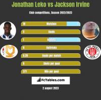 Jonathan Leko vs Jackson Irvine h2h player stats
