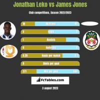Jonathan Leko vs James Jones h2h player stats