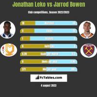 Jonathan Leko vs Jarrod Bowen h2h player stats