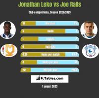 Jonathan Leko vs Joe Ralls h2h player stats
